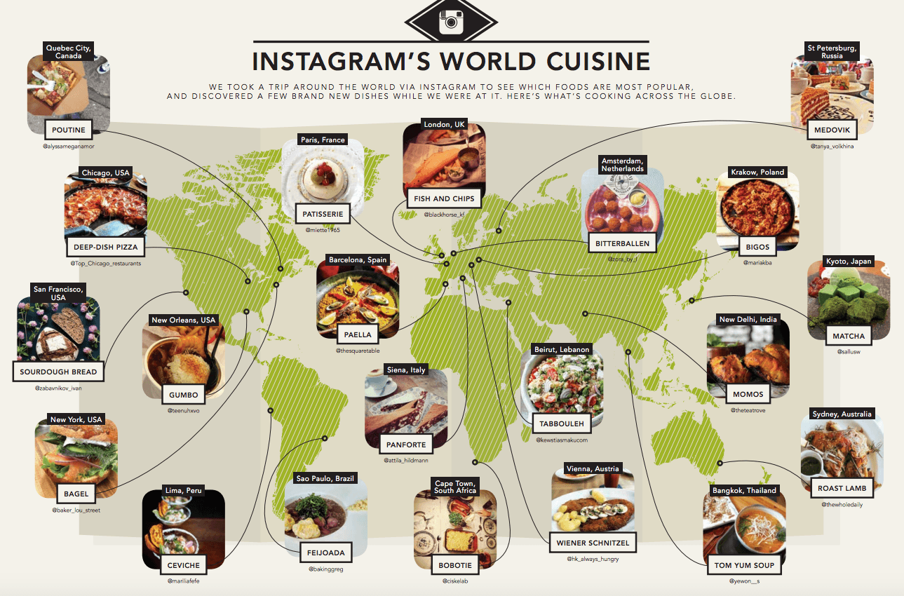 Instagram 39 s world cuisine concerto for Around the world cuisine